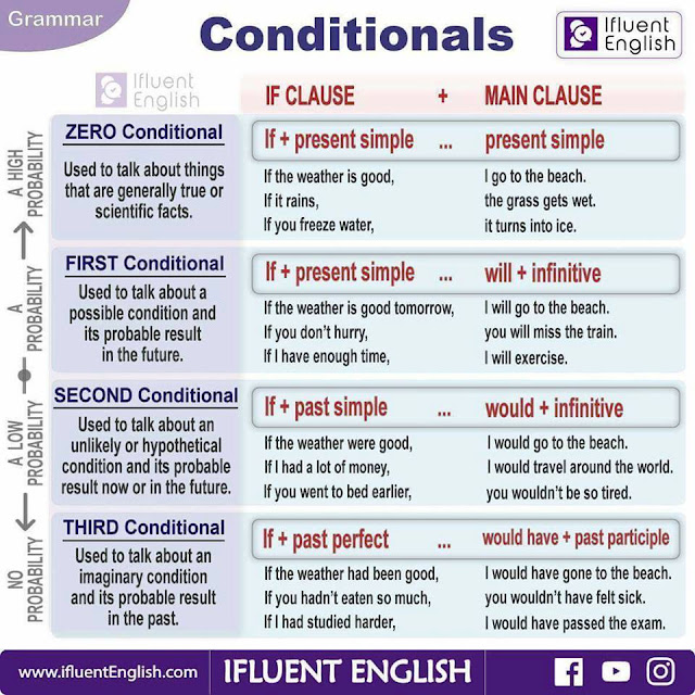 Zero first second and third conditional pdf