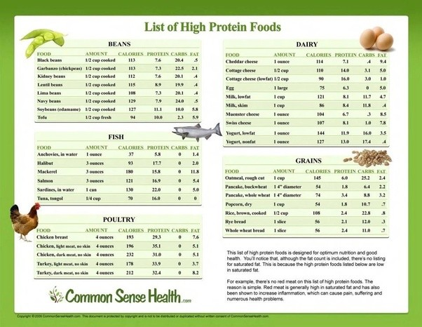 List of high calorie foods to gain weight pdf