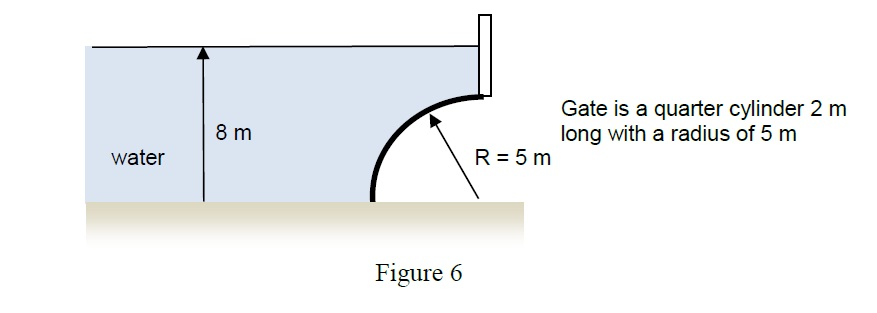 Hydrostatic force on curved surface pdf
