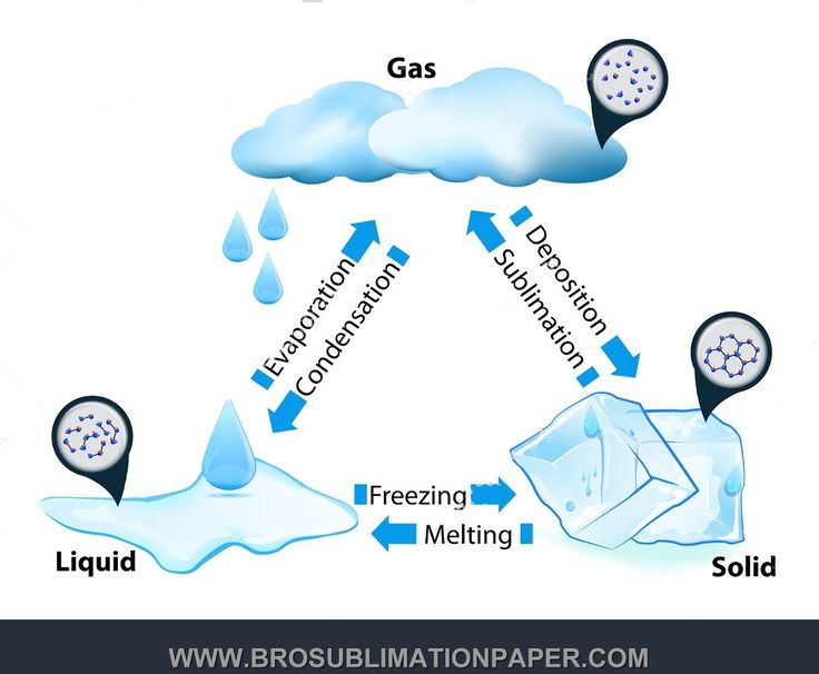 What is an example of sublimation in chemistry